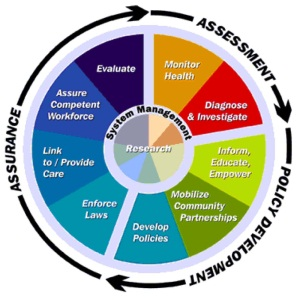 Essential Services Model